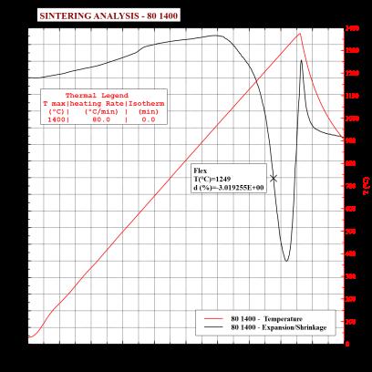 002 TA Instruments-Sales 2 - 80 1400 - SINTERING